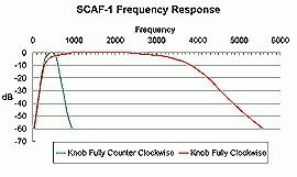SCAF-1 Response Curve